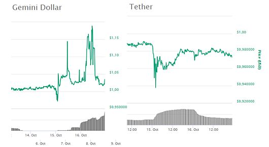 Gemini USD и Tether