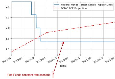 Federal Funds Rate, FOMC PCE Projection