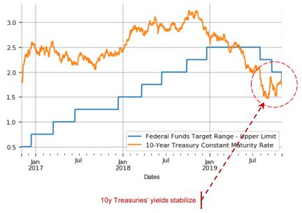 Federal Funds Rate, 10-Year Treasury Yield