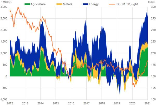 Commodities: Combined Managed Money Position