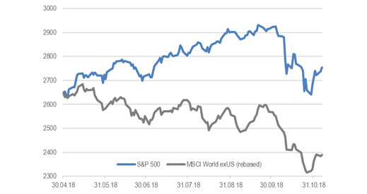 S&P 500 & индекс MSCI World ex USA