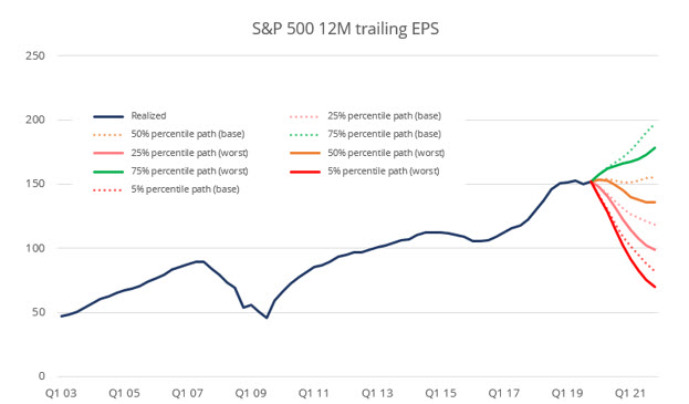 S&P 500 12M trailing EPS