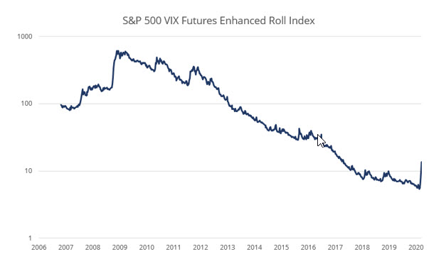 SP500 VIX Futures Enhanced Roll