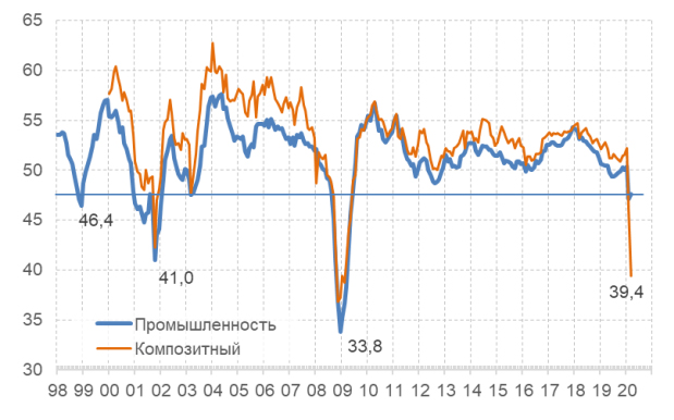 Динамика индекса Global PMI (Purchasing Managers Index) в сфере промышленности и композитный индекс