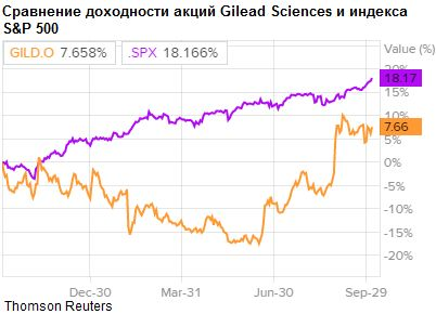 Акции Gilead Sciences