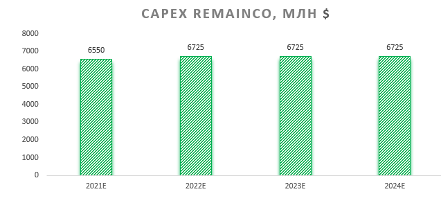 CAPEX RemainCo